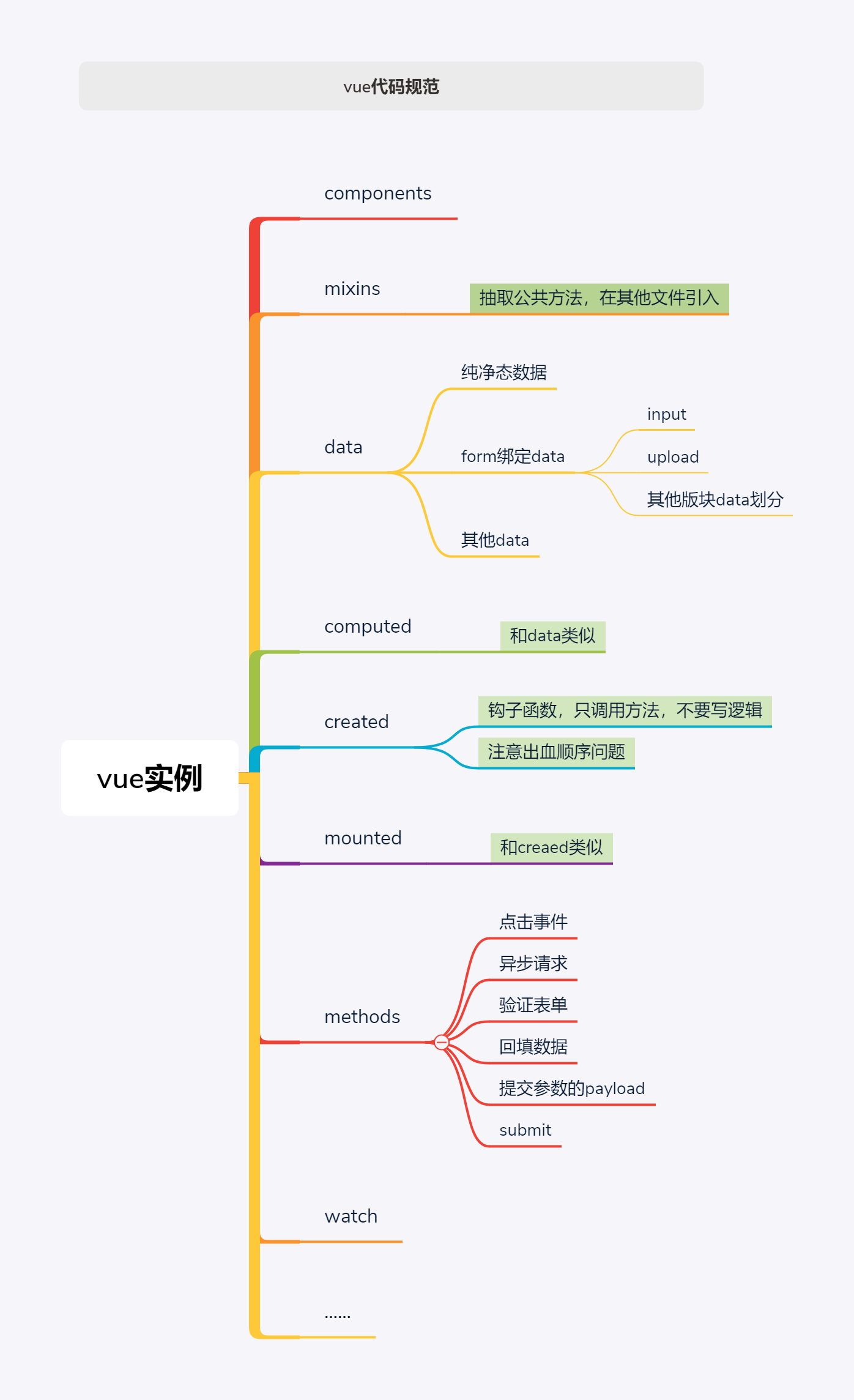 http://images.liuweibo.cn/image/common/vue代码规范xmind图_1556614478517_220565_1556614506131.png